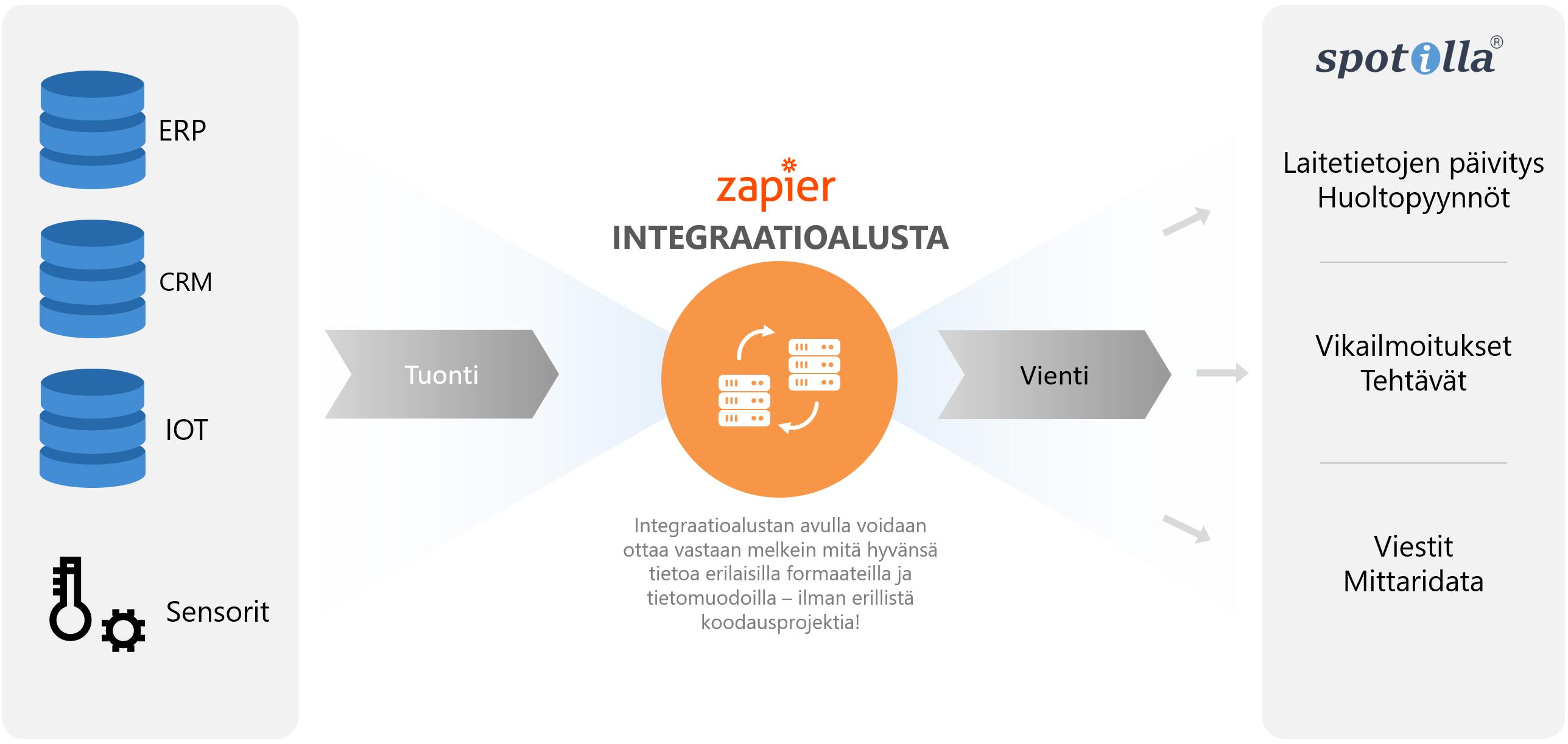 integraatio_zapier_1