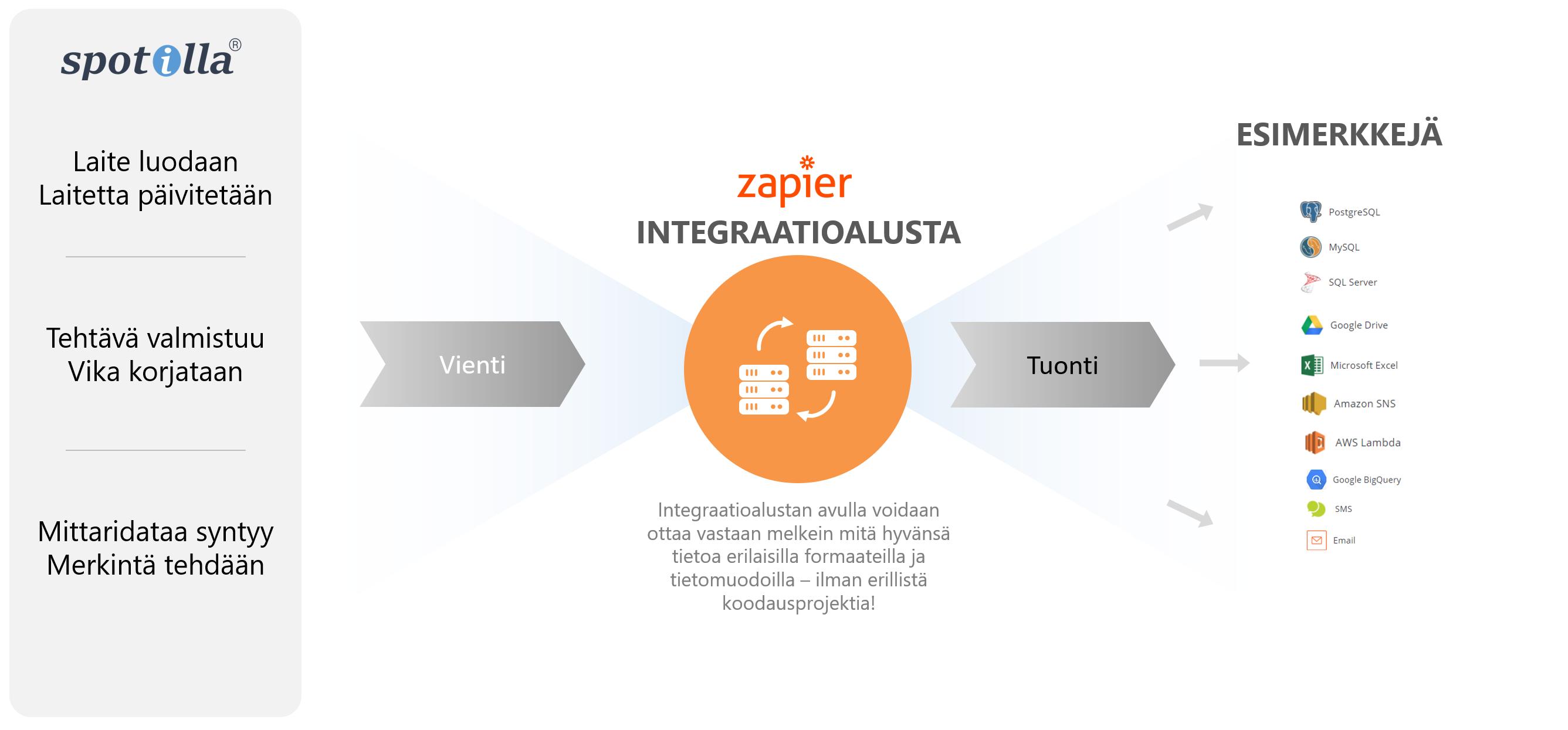 integraatio_zapier_2